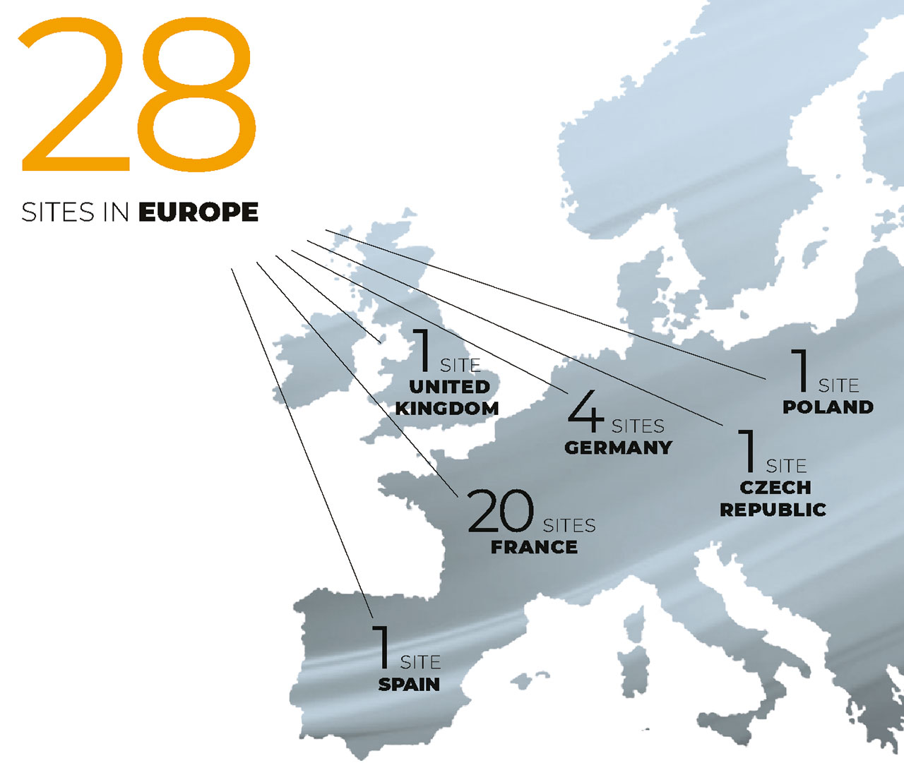 28 sites in Europe