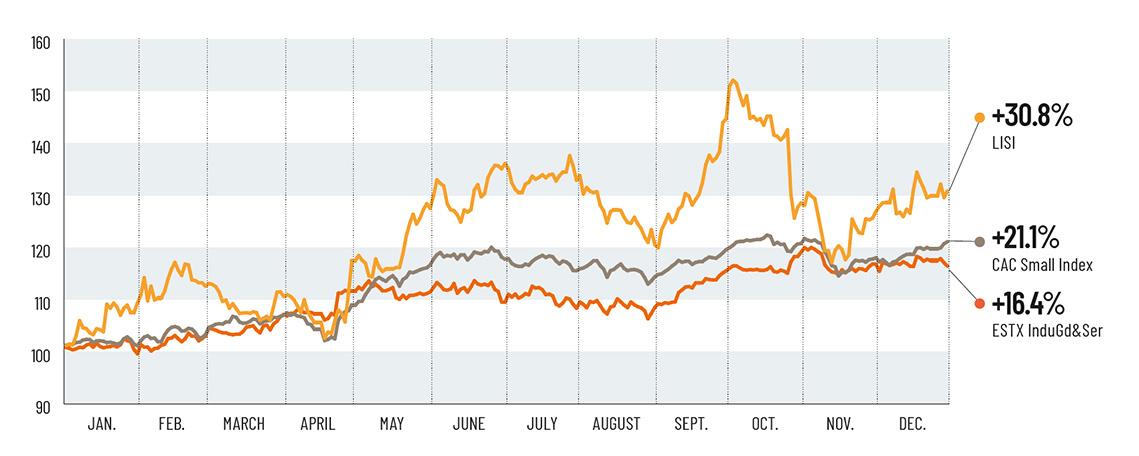 + 22.8% LISI, + 6.7% CACMID60, + 3.0% EURONEXT 100