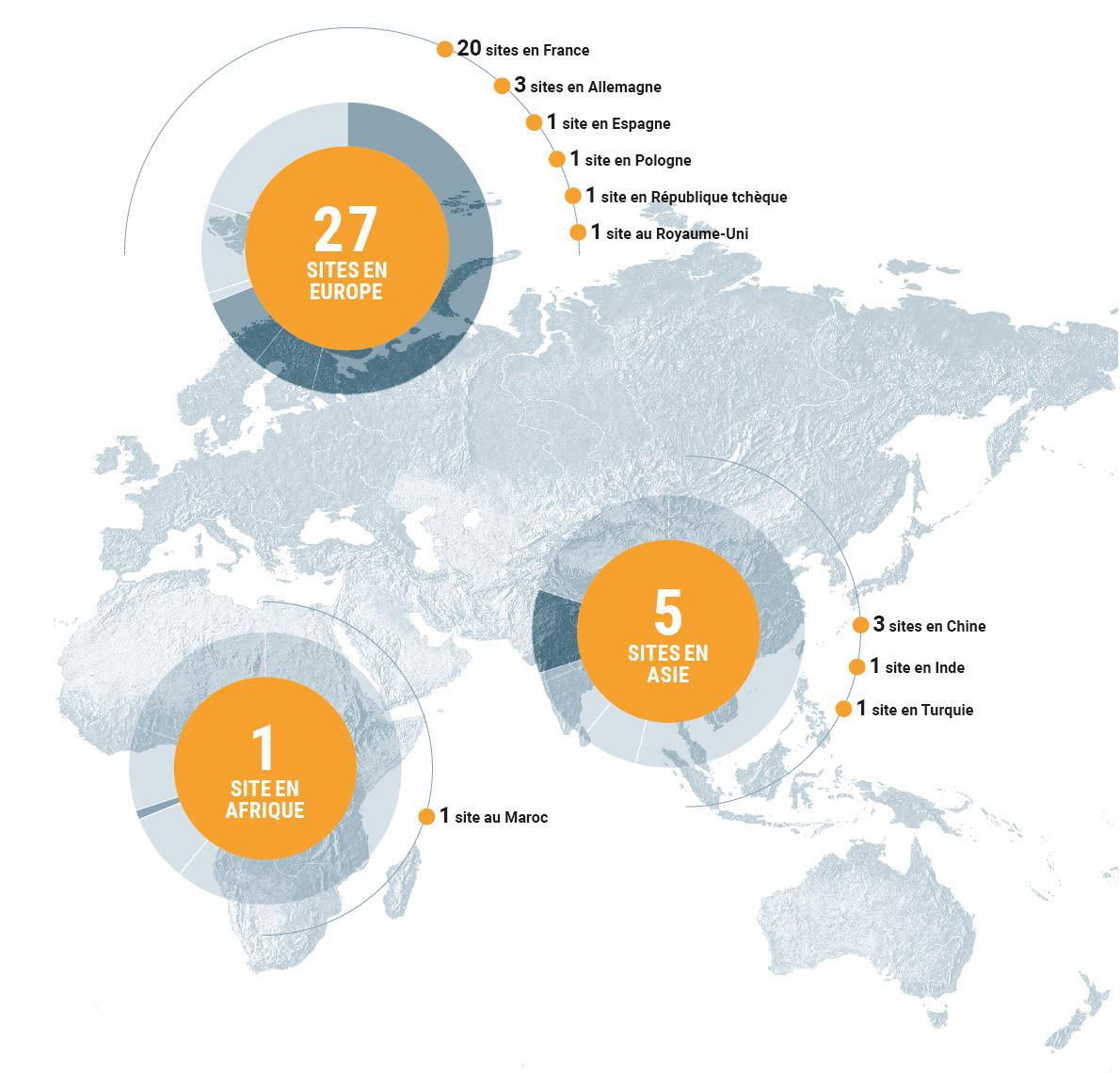 27 sites en Europe, 1 site en Afrique, 5 sites en Asie