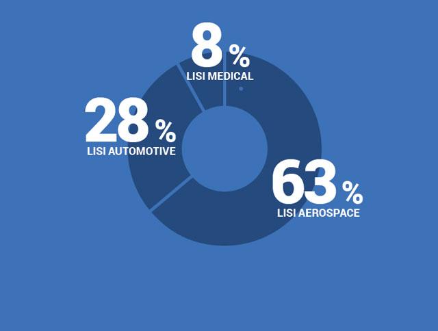 8% LISI MEDICAL, 28% LISI AUTOMOTIVE, 63% LISI AEROSPACE